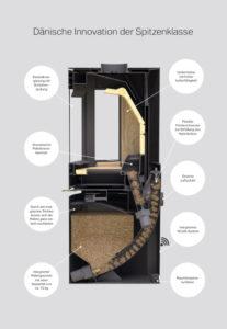 Prinzip des Aduro Hybrid Ofen erklärt